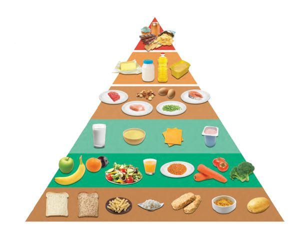 Tháp dinh dưỡng cho trẻ nhỏ từ 1 đến 3 tuổi